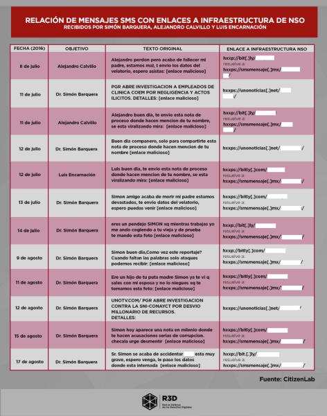 relacion_de_mensajes_sms_con_enlances_a_infraestructura_de_nso