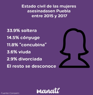 Estado civil mujeres