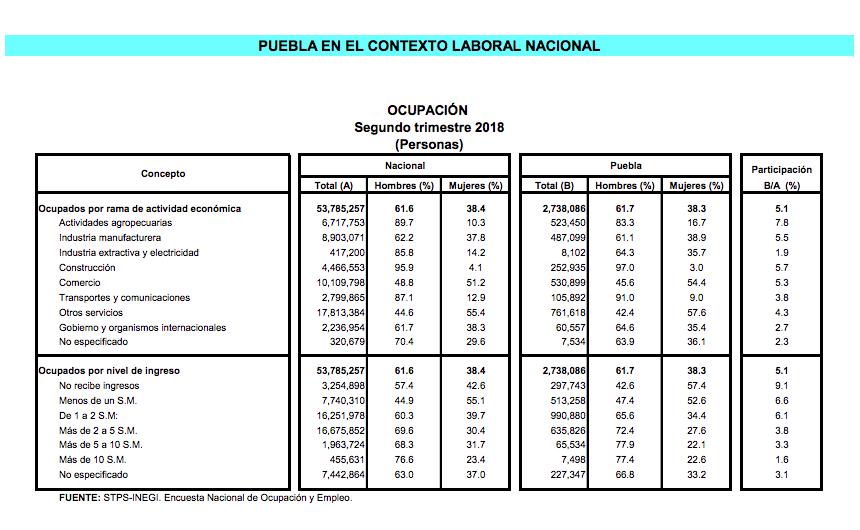 Tabla de ocupación en Puebla
